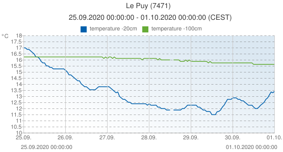 Le Puy, France (7471): temperature -20cm & temperature -100cm: 25.09.2020 00:00:00 - 01.10.2020 00:00:00 (CEST)