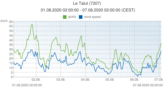 Le Talut, France (7207): wind speed & gusts: 01.08.2020 02:00:00 - 07.08.2020 02:00:00 (CEST)