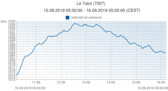Le Talut, France (7207): reduced air pressure: 10.09.2019 05:00:00 - 16.09.2019 05:00:00 (CEST)