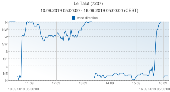 Le Talut, France (7207): wind direction: 10.09.2019 05:00:00 - 16.09.2019 05:00:00 (CEST)