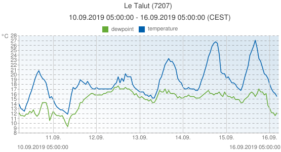 Le Talut, France (7207): temperature & dewpoint: 10.09.2019 05:00:00 - 16.09.2019 05:00:00 (CEST)