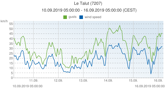 Le Talut, France (7207): wind speed & gusts: 10.09.2019 05:00:00 - 16.09.2019 05:00:00 (CEST)