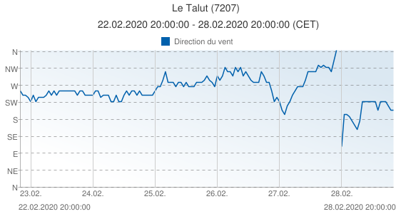 Le Talut, France (7207): Direction du vent: 22.02.2020 20:00:00 - 28.02.2020 20:00:00 (CET)