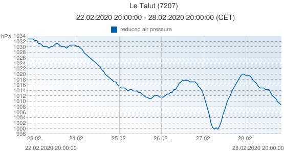 Le Talut, France (7207): reduced air pressure: 22.02.2020 20:00:00 - 28.02.2020 20:00:00 (CET)