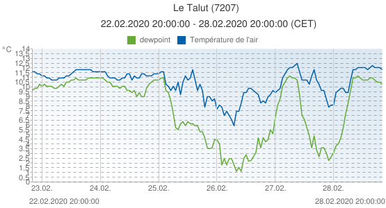 Le Talut, France (7207): Température de l'air & dewpoint: 22.02.2020 20:00:00 - 28.02.2020 20:00:00 (CET)