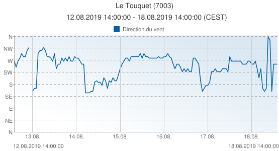Le Touquet, France (7003): Direction du vent: 12.08.2019 14:00:00 - 18.08.2019 14:00:00 (CEST)