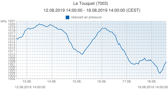 Le Touquet, France (7003): reduced air pressure: 12.08.2019 14:00:00 - 18.08.2019 14:00:00 (CEST)