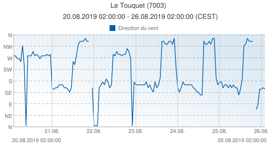 Le Touquet, France (7003): Direction du vent: 20.08.2019 02:00:00 - 26.08.2019 02:00:00 (CEST)