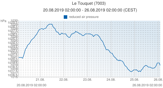 Le Touquet, France (7003): reduced air pressure: 20.08.2019 02:00:00 - 26.08.2019 02:00:00 (CEST)