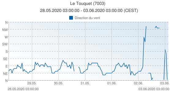 Le Touquet, France (7003): Direction du vent: 28.05.2020 03:00:00 - 03.06.2020 03:00:00 (CEST)