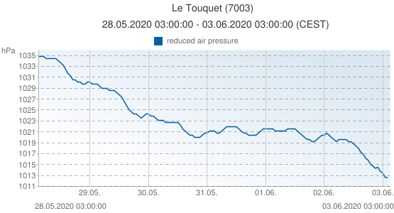 Le Touquet, France (7003): reduced air pressure: 28.05.2020 03:00:00 - 03.06.2020 03:00:00 (CEST)