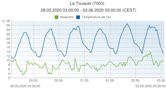 Le Touquet, France (7003): Température de l'air & dewpoint: 28.05.2020 03:00:00 - 03.06.2020 03:00:00 (CEST)