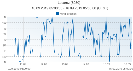 Lecaroz, Spain (8030): wind direction: 10.09.2019 05:00:00 - 16.09.2019 05:00:00 (CEST)