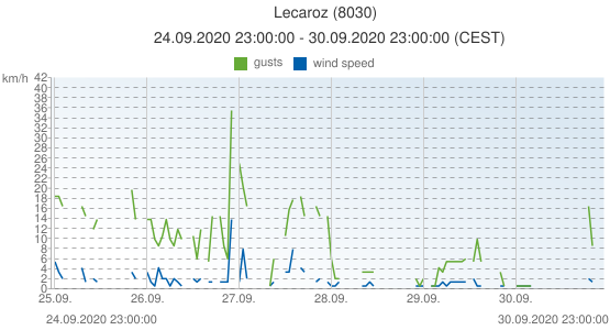 Lecaroz, Spain (8030): wind speed & gusts: 24.09.2020 23:00:00 - 30.09.2020 23:00:00 (CEST)
