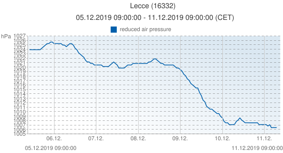 Lecce, Italy (16332): reduced air pressure: 05.12.2019 09:00:00 - 11.12.2019 09:00:00 (CET)