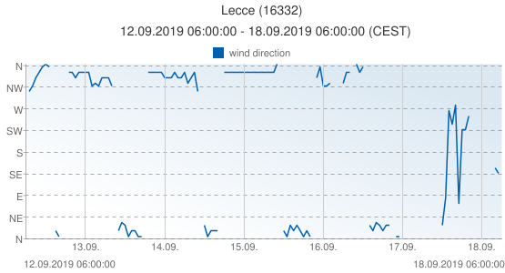 Lecce, Italy (16332): wind direction: 12.09.2019 06:00:00 - 18.09.2019 06:00:00 (CEST)
