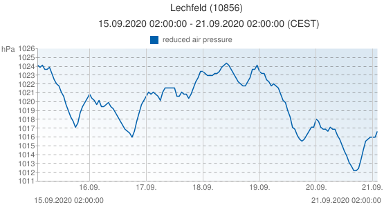 Lechfeld, Germany (10856): reduced air pressure: 15.09.2020 02:00:00 - 21.09.2020 02:00:00 (CEST)
