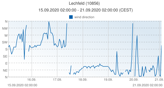 Lechfeld, Germany (10856): wind direction: 15.09.2020 02:00:00 - 21.09.2020 02:00:00 (CEST)