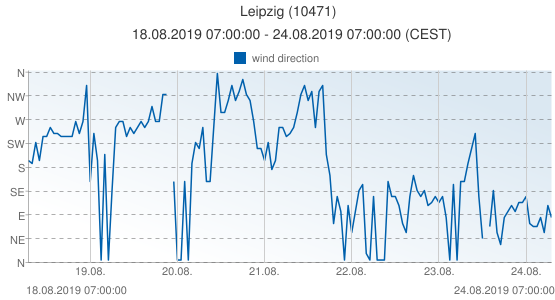 Leipzig, Germany (10471): wind direction: 18.08.2019 07:00:00 - 24.08.2019 07:00:00 (CEST)