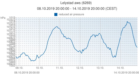 Lelystad aws, Pays-Bas (6269): reduced air pressure: 08.10.2019 20:00:00 - 14.10.2019 20:00:00 (CEST)
