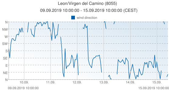 Leon/Virgen del Camino, Spain (8055): wind direction: 09.09.2019 10:00:00 - 15.09.2019 10:00:00 (CEST)