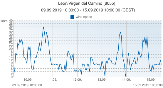 Leon/Virgen del Camino, Spain (8055): wind speed: 09.09.2019 10:00:00 - 15.09.2019 10:00:00 (CEST)