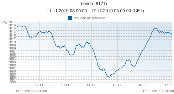 Lerida, España (8171): reduced air pressure: 11.11.2019 03:00:00 - 17.11.2019 03:00:00 (CET)