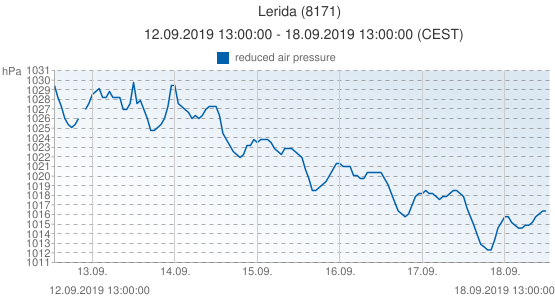 Lerida, España (8171): reduced air pressure: 12.09.2019 13:00:00 - 18.09.2019 13:00:00 (CEST)