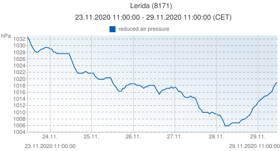 Lerida, España (8171): reduced air pressure: 23.11.2020 11:00:00 - 29.11.2020 11:00:00 (CET)