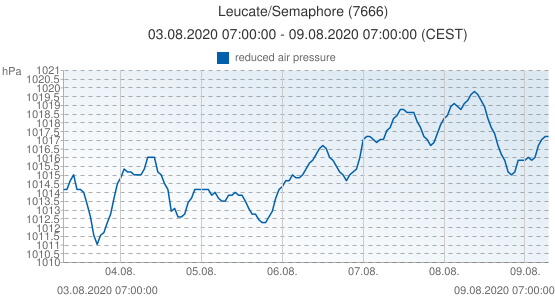Leucate/Semaphore, France (7666): reduced air pressure: 03.08.2020 07:00:00 - 09.08.2020 07:00:00 (CEST)