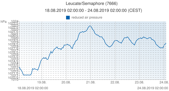 Leucate/Semaphore, France (7666): reduced air pressure: 18.08.2019 02:00:00 - 24.08.2019 02:00:00 (CEST)