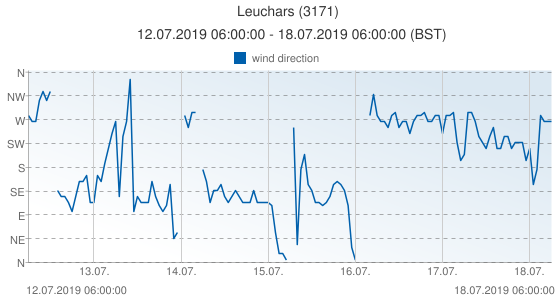 Leuchars, United Kingdom (3171): wind direction: 12.07.2019 06:00:00 - 18.07.2019 06:00:00 (BST)