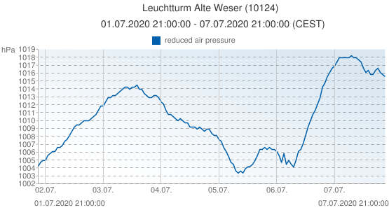 Leuchtturm Alte Weser, Germany (10124): reduced air pressure: 01.07.2020 21:00:00 - 07.07.2020 21:00:00 (CEST)