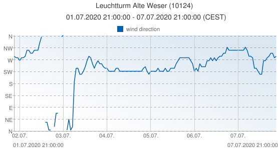 Leuchtturm Alte Weser, Germany (10124): wind direction: 01.07.2020 21:00:00 - 07.07.2020 21:00:00 (CEST)
