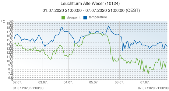 Leuchtturm Alte Weser, Germany (10124): temperature & dewpoint: 01.07.2020 21:00:00 - 07.07.2020 21:00:00 (CEST)