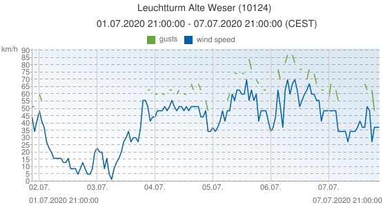 Leuchtturm Alte Weser, Germany (10124): wind speed & gusts: 01.07.2020 21:00:00 - 07.07.2020 21:00:00 (CEST)