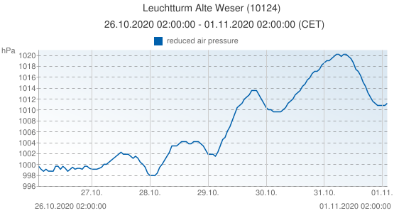 Leuchtturm Alte Weser, Germany (10124): reduced air pressure: 26.10.2020 02:00:00 - 01.11.2020 02:00:00 (CET)