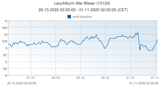 Leuchtturm Alte Weser, Germany (10124): wind direction: 26.10.2020 02:00:00 - 01.11.2020 02:00:00 (CET)