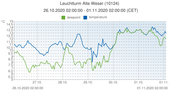 Leuchtturm Alte Weser, Germany (10124): temperature & dewpoint: 26.10.2020 02:00:00 - 01.11.2020 02:00:00 (CET)