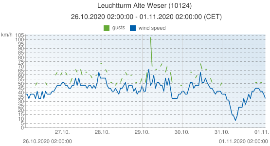 Leuchtturm Alte Weser, Germany (10124): wind speed & gusts: 26.10.2020 02:00:00 - 01.11.2020 02:00:00 (CET)