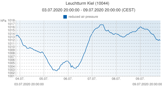 Leuchtturm Kiel, Allemagne (10044): reduced air pressure: 03.07.2020 20:00:00 - 09.07.2020 20:00:00 (CEST)
