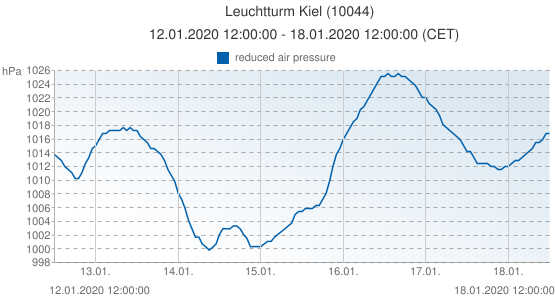 Leuchtturm Kiel, Germany (10044): reduced air pressure: 12.01.2020 12:00:00 - 18.01.2020 12:00:00 (CET)