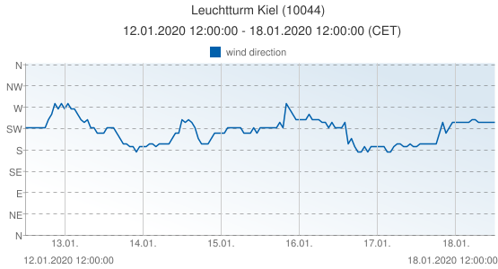Leuchtturm Kiel, Germany (10044): wind direction: 12.01.2020 12:00:00 - 18.01.2020 12:00:00 (CET)