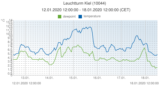 Leuchtturm Kiel, Germany (10044): temperature & dewpoint: 12.01.2020 12:00:00 - 18.01.2020 12:00:00 (CET)