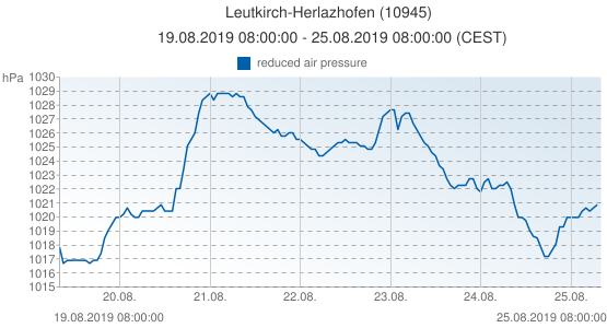 Leutkirch-Herlazhofen, Germany (10945): reduced air pressure: 19.08.2019 08:00:00 - 25.08.2019 08:00:00 (CEST)