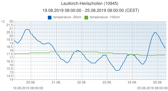 Leutkirch-Herlazhofen, Germany (10945): temperature -20cm & temperature -100cm: 19.08.2019 08:00:00 - 25.08.2019 08:00:00 (CEST)