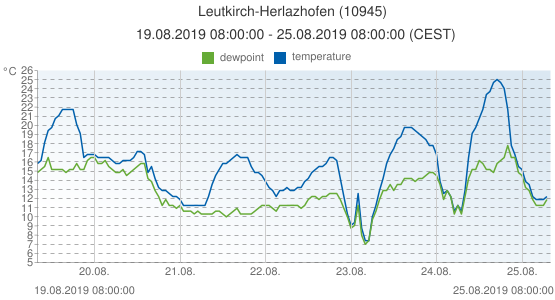 Leutkirch-Herlazhofen, Germany (10945): temperature & dewpoint: 19.08.2019 08:00:00 - 25.08.2019 08:00:00 (CEST)