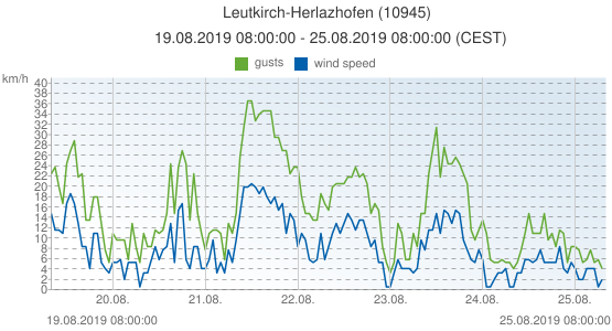 Leutkirch-Herlazhofen, Germany (10945): wind speed & gusts: 19.08.2019 08:00:00 - 25.08.2019 08:00:00 (CEST)