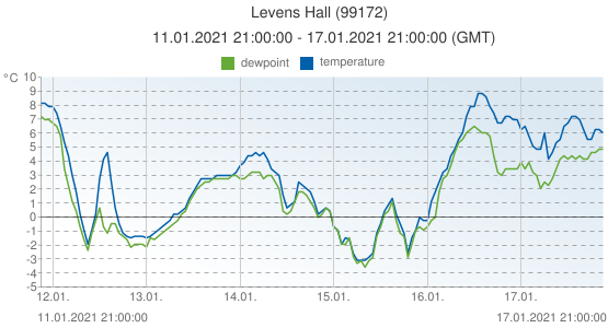 Levens Hall, United Kingdom (99172): temperature & dewpoint: 11.01.2021 21:00:00 - 17.01.2021 21:00:00 (GMT)