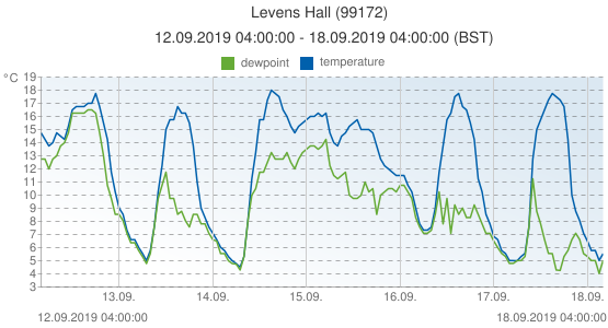 Levens Hall, United Kingdom (99172): temperature & dewpoint: 12.09.2019 04:00:00 - 18.09.2019 04:00:00 (BST)